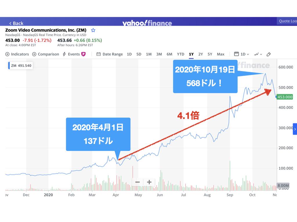 zoom株価